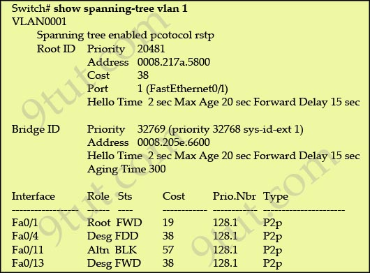 spanning tree priority